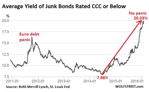 US-Junk-Bonds-CCC2011_2016-02-04.png