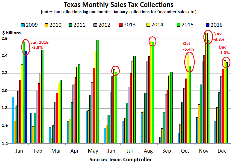 US-Texas-retail-sales-tax-collections-2016-01