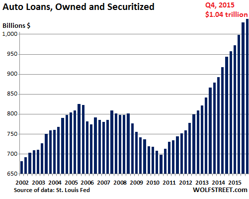 It Starts: Subprime Auto Loans Implode (in Your Bond Fund ...