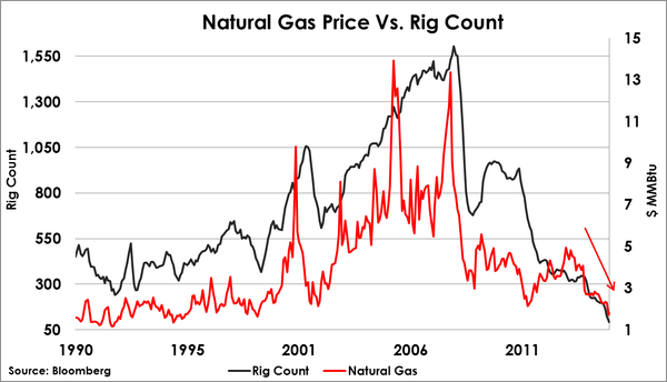 2016-03-12-natural-gas-price-v-rig-count-otterwood