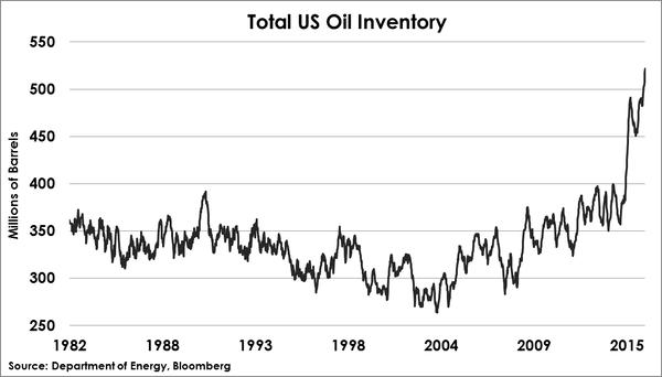 2016-03-12-oil-inventory-otterwood
