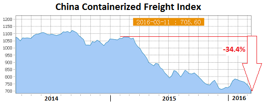 China-Containerized-Freight-Index-2016-03-11