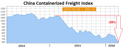 China-Containerized-Freight-Index-2016-03-25
