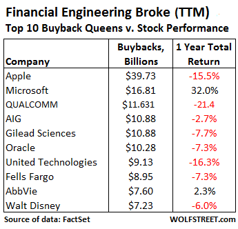 US-Buybacks-top-10-TTM