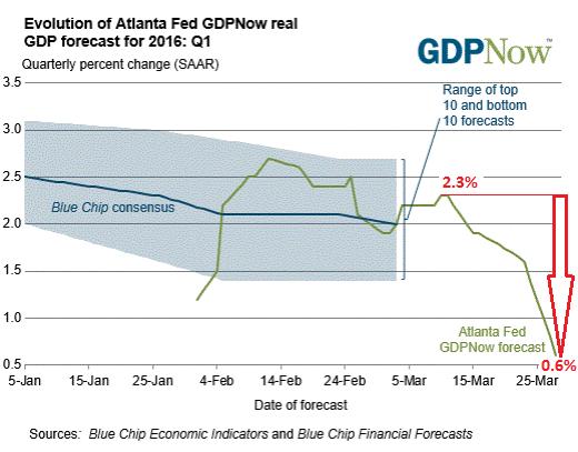 US-GDPNow-2016-Q1-03-28