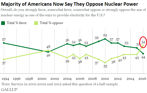 US-Gallup-nuclear-energy