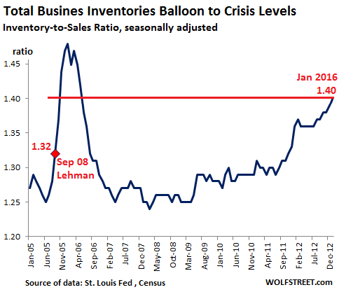 US-Inventory-Sales-ratio=2005=2016-01