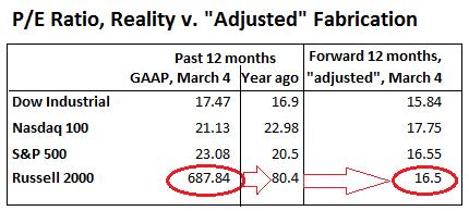 US-PE-ratios-GAAP-adjusted=2016-03-04