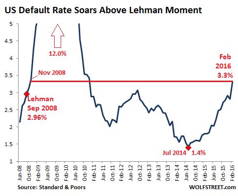 Corporate Default Rate Jumps Past Lehman Moment
