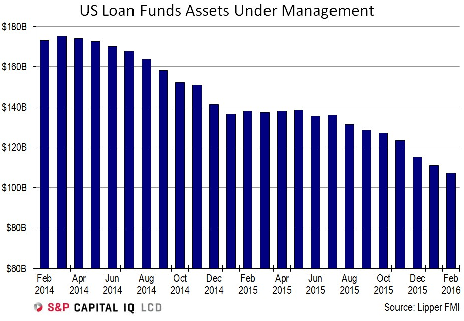 US-SP-leveraged-loan-funds-AUM-2014-2016-02