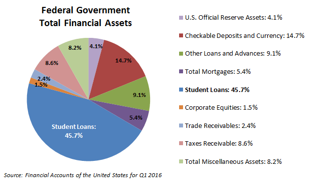 us-student-loans-government-total-financial-assets-q1-2016