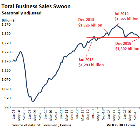 US-total-business-sales-2008_2015-12