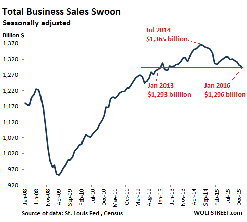 US-total-business-sales-2008_2016-01