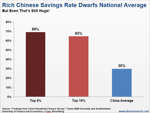 2016-04-13-Dent-China-Savings-rate