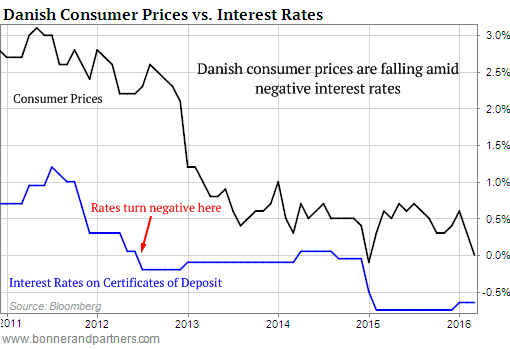 Danish-consumer-price-inflation-v-interest-rate