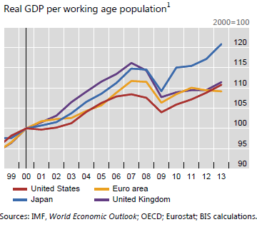 GDP-working-age-pop-Jap-US-EZ-UK