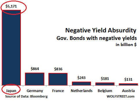 Global-negative-yield-bonds