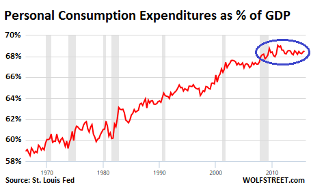 US-Personal-consumption-expenditure-v-GDP