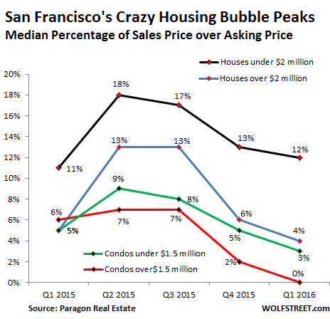 US-San-Francisco-sales-price-over-asking-price-Q1-2016