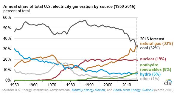 US-energy-mix-power-generation