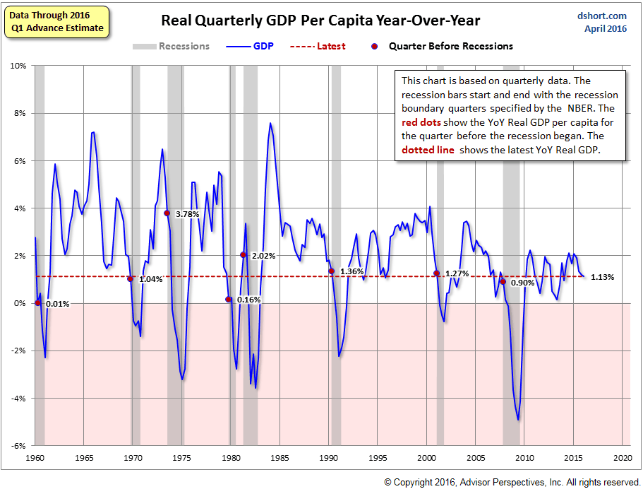 US-per-capita-GDP-yoy-1960-2016-Q1