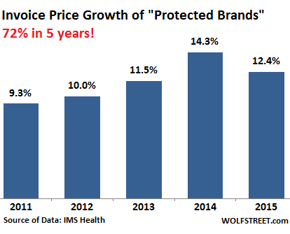 US-prescription-drugs-price-growth-2010-2015