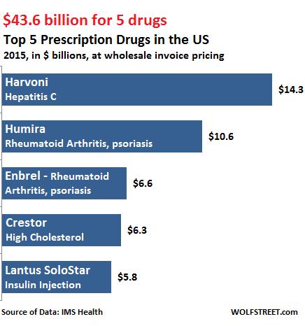 US-prescription-drugs-top-5-2015