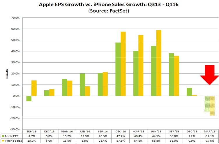 us-apple-eps-v-iphone