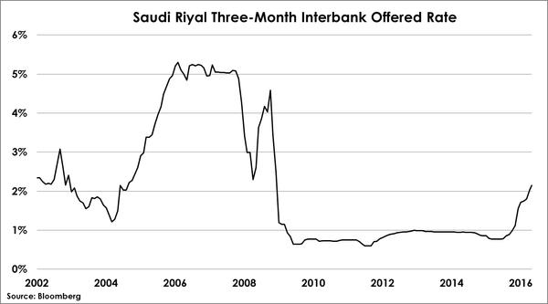 2016-05-27-otterwood-saudi-riyal-interbank-rate