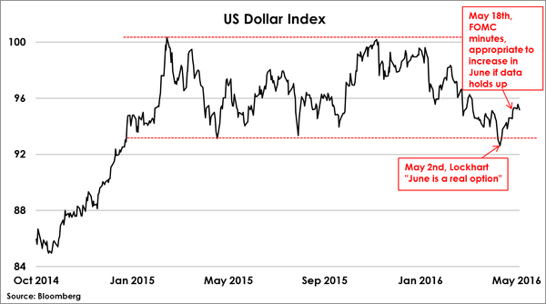 2016-05-27-otterwood-us-dollar-index