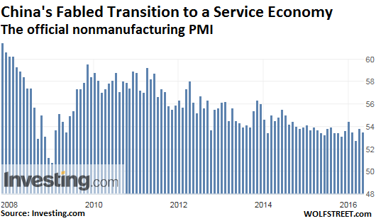 China-official-nonmanufacturing-PMI-2016-05-01
