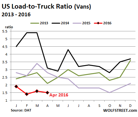US-Trucking-Load-to-Truck-ratio-2013_2016-04