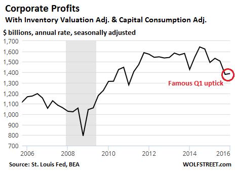 US-corportate-profits-BEA-2006-2016_q1