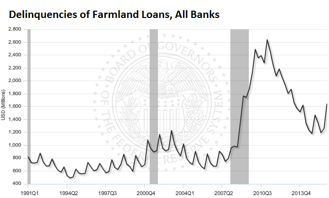 US-delinquencies-farmland-loans-2016-q1