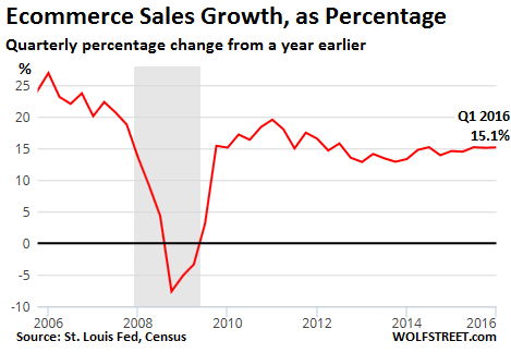 US-ecommerce-growth-yoy-2016-q1