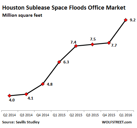 US-houston-sublease-space-Q2-2014=Q1-2016