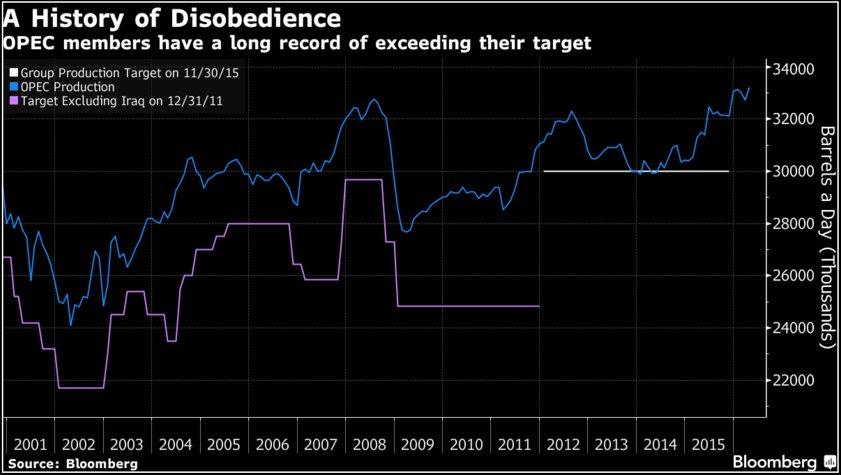 2016-06-04-ISA-OPEC-production-v-target