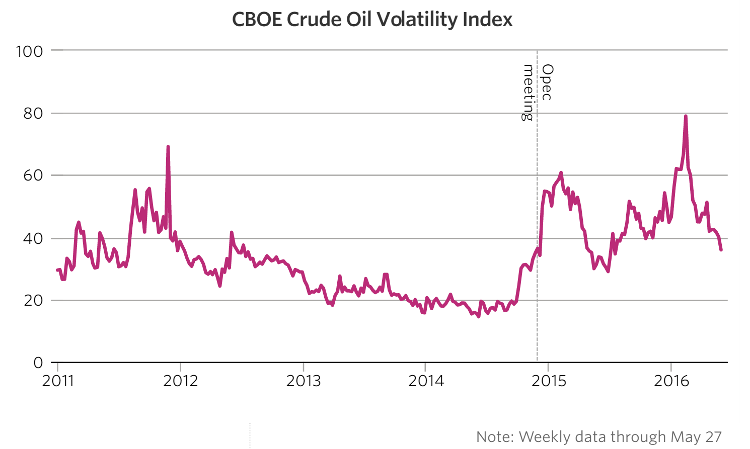 2016-06-04-ISA-crude-volatility