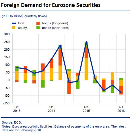 EU-euro-foreign-demand
