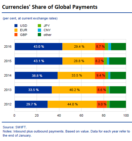 Global-currencies-share-of-global-payments