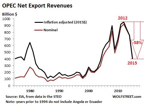 OPEC-export-revenues