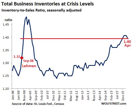 US-Inventory-Sales-ratio-2008-2016-04