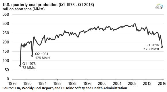 US-coal-production-1980-2016-Q1