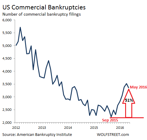 US-commercial-bankruptcies-2012-2016_05
