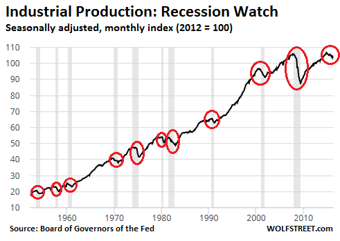 US-industrial-production-1960-2016-05