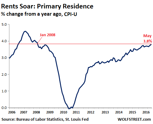 US-inflation-rent-primary-residence-2016-05