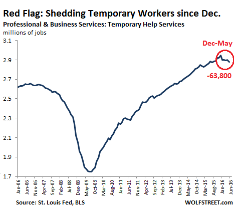 US-jobs-temporary-workers-2006_2016-05