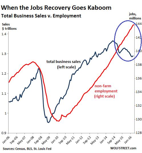 US-jobs-v-business-sales-2006=2016-05