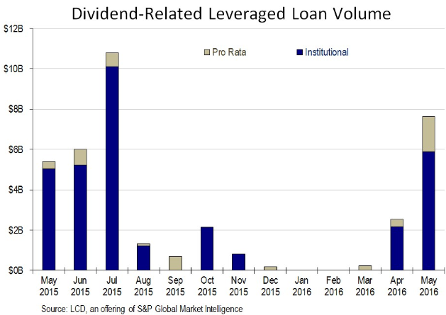 US-leveraged-loans-dividends-2015-2016-05