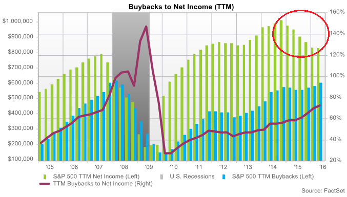 US-share-buybacks-Feb-Apr-2016-to-net-income
